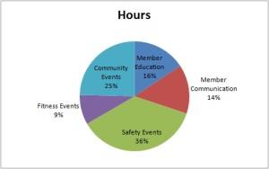 2013 BA time chart